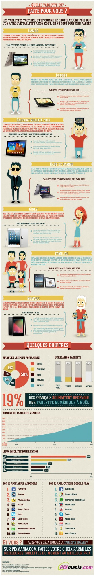 infographie-tablettes-331x2000