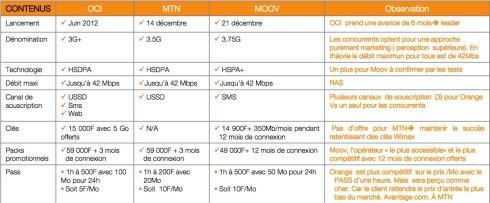 analyse comparative offre 3G des 3 opérateurs mobiles historiques ivoiriens