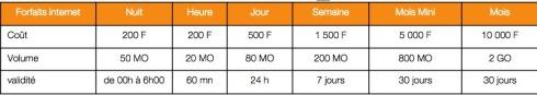 Forfait 3G MTN