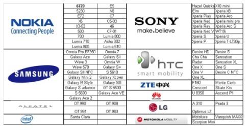 liste des terminaux compatibles HD VOICE