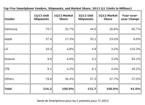 Samsung leader mondial  tous les chiffres du 1er trimestre 2013   Phonandroid